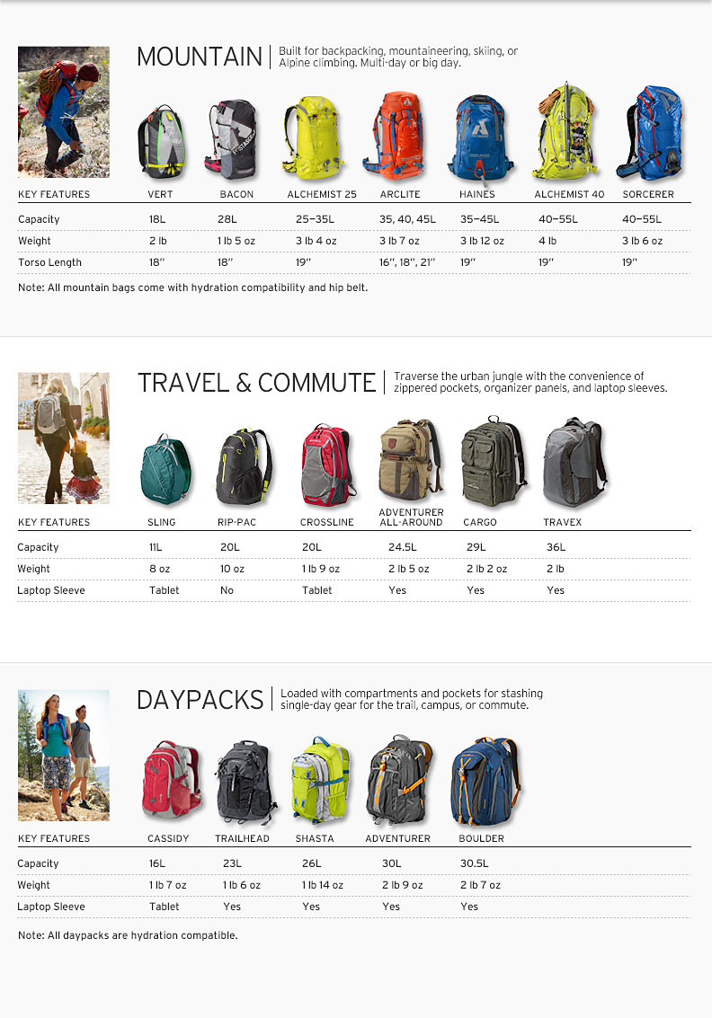 School Backpack Size Guide
